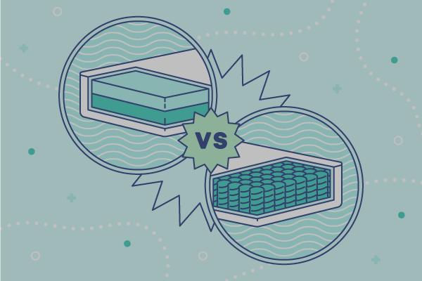 A memory foam mattress next to a spring mattress. Illustration